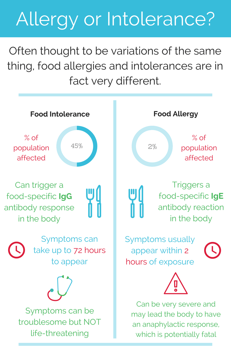 Allergy-or-Intolerance-